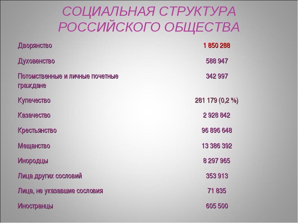 СОЦИАЛЬНАЯ СТРУКТУРА РОССИЙСКОГО ОБЩЕСТВА Дворянство  1 850 288 Духовенство...