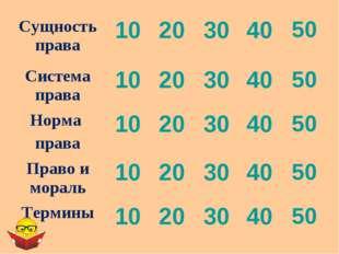 Сущность права1020304050 Система права1020304050 Норма права1020