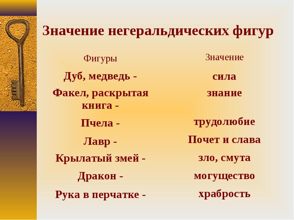 Значение негеральдических фигур Фигуры Дуб, медведь - Факел, раскрытая книга...