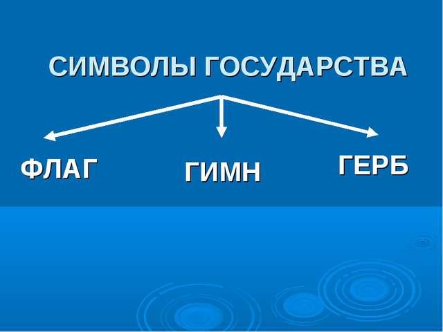 СИМВОЛЫ ГОСУДАРСТВА ФЛАГ ГИМН ГЕРБ