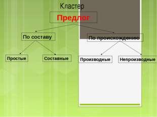 Предлог По составу По происхождению Простые Производные Кластер Составные Не