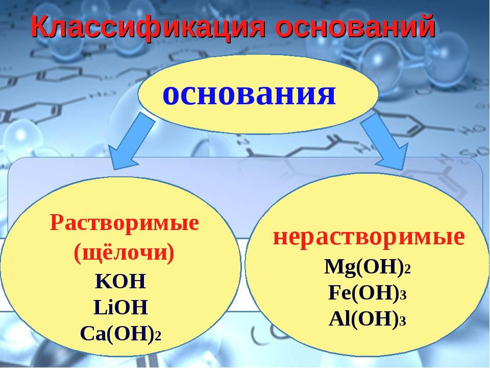 Классификация оснований основания Mg(OH)2 Fe(OH)3 Al(OH)3 KOH LiOH Ca(OH)2 Ра...
