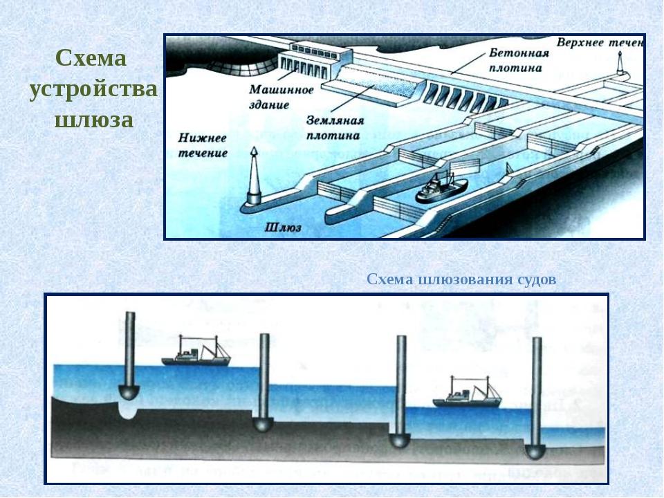 Схема устройства шлюза Схема шлюзования судов