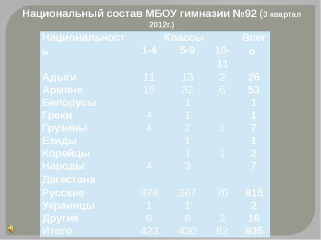 Национальный состав МБОУ гимназии №92 (3 квартал 2012г.) Национальность Класс...