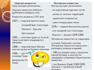 Тверскоекняжество Московскоекняжество Тверьвыгоднорасположена Тверскоекняжест