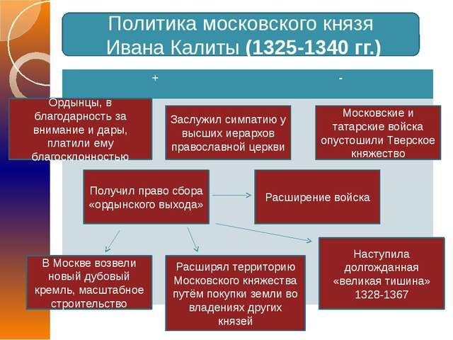 Политика московского князя Ивана Калиты (1325-1340 гг.) Ордынцы, в благодарно...