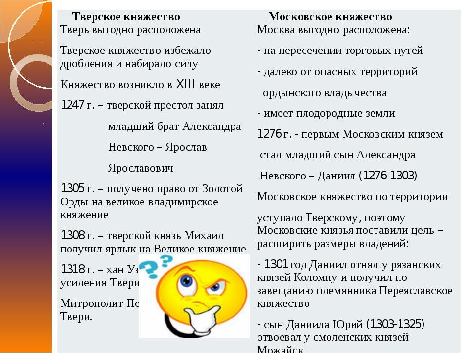 Тверскоекняжество Московскоекняжество Тверьвыгоднорасположена Тверскоекняжест...
