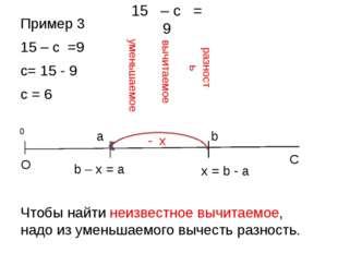 Пример 3 15 – с =9 с= 15 - 9 с = 6 Чтобы найти неизвестное вычитаемое, надо и