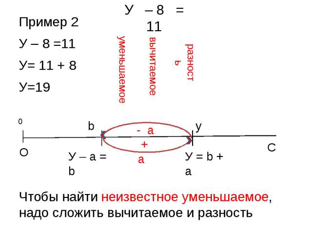 Пример 2 У – 8 =11 У= 11 + 8 У=19 Чтобы найти неизвестное уменьшаемое, надо с...