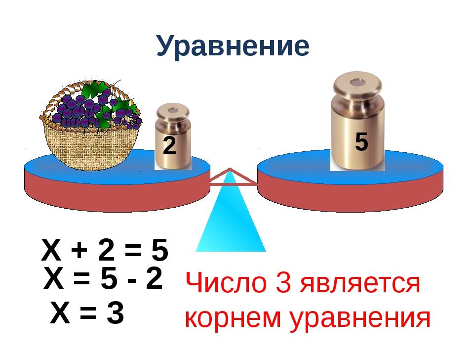 Уравнение 5 2 Х + 2 = 5 Х = 5 - 2 Х = 3 Число 3 является корнем уравнения