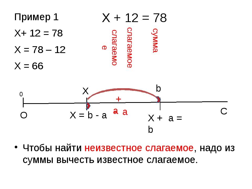 Пример 1 Х+ 12 = 78 X = 78 – 12 X = 66 Чтобы найти неизвестное слагаемое, над...