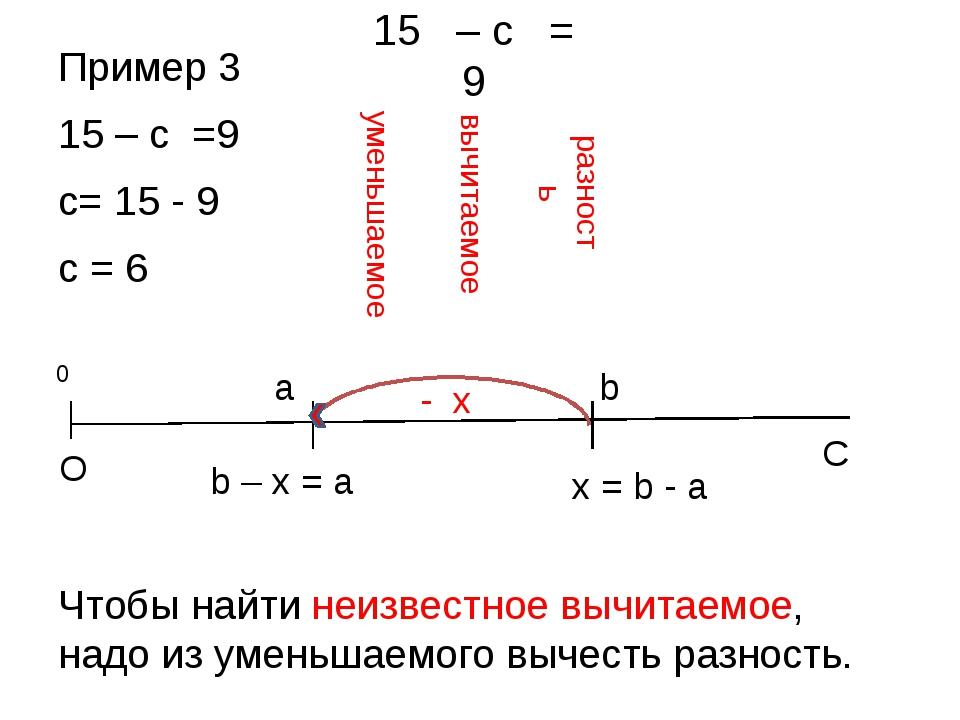 Пример 3 15 – с =9 с= 15 - 9 с = 6 Чтобы найти неизвестное вычитаемое, надо и...