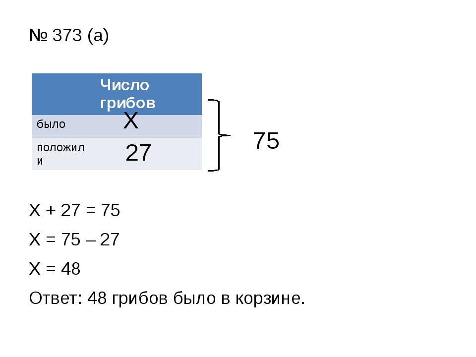 № 373 (а) Х + 27 = 75 Х = 75 – 27 Х = 48 Ответ: 48 грибов было в корзине. 75...