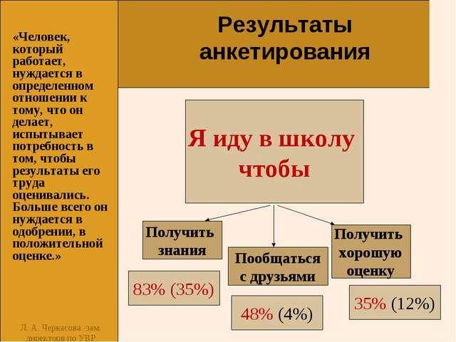 Л. А. Черкасова -зам. директорв по УВР 83% (35%) «Человек, который работает,...