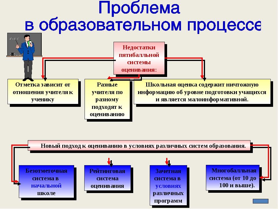 Многобалльная система (от 10 до 100 и выше). Недостатки пятибалльной системы...