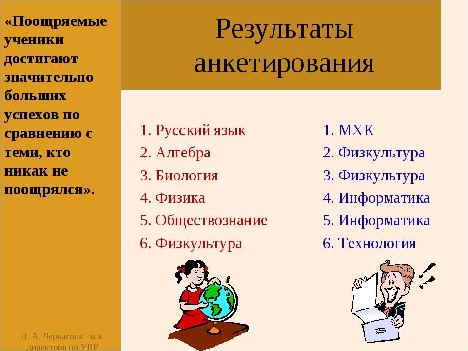 Результаты анкетирования 1. Русский язык 2. Алгебра 3. Биология 4. Физика 5....