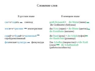 Сложение слов В русском языке В немецком языке сам+о+ходитьсамоход groß(больш