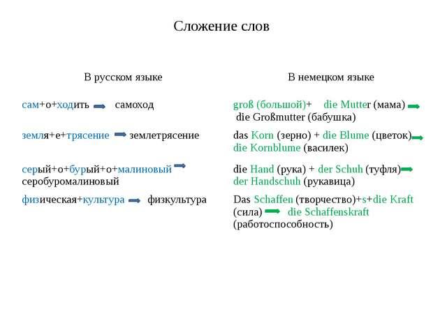 Сложение слов В русском языке В немецком языке сам+о+ходитьсамоход groß(больш...