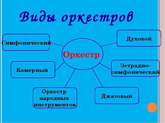 Виды оркестров Джазовый Эстрадно- симфонический Оркестр народных инструментов...