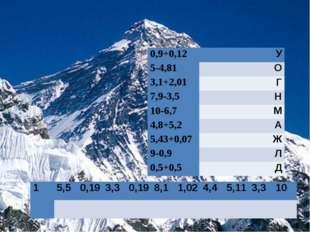 0,9+0,12У 5-4,81О 3,1+2,01Г 7,9-3,5Н 10-6,7М 4,8+5,2А 5,43+0,07Ж 9-0,9