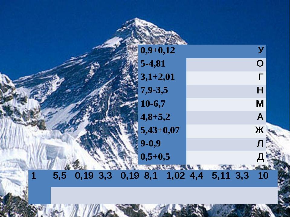 0,9+0,12У 5-4,81О 3,1+2,01Г 7,9-3,5Н 10-6,7М 4,8+5,2А 5,43+0,07Ж 9-0,9...