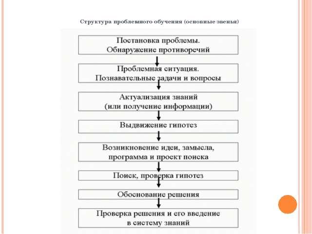 Структура проблемного обучения (основные звенья)