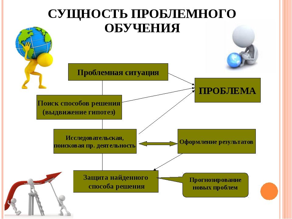 Задание 1 составьте структурно-логическую схему понятий проект, проектирование, проектная деятельность