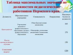 Таблица максимальных значений по должностям педагогических работников Пермско