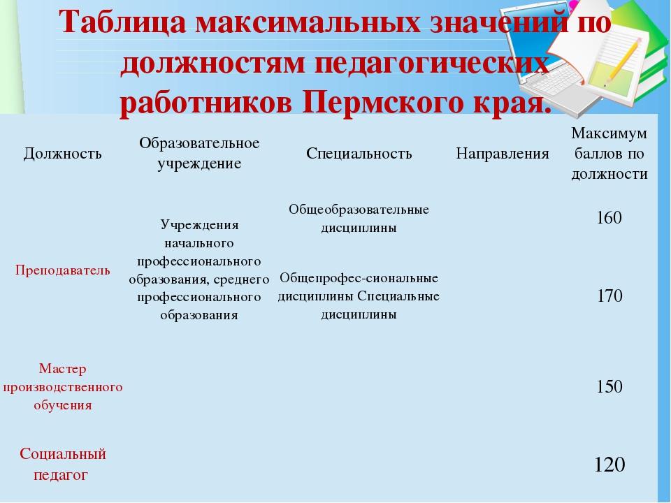 Таблица максимальных значений по должностям педагогических работников Пермско...