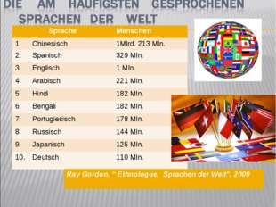 SpracheMenschen 1.Chinesisch1Mlrd. 213 Mln. 2.Spanisch329 Mln. 3.Engl
