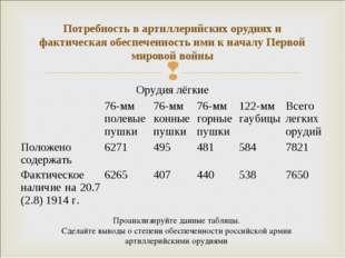 Потребность в артиллерийских орудиях и фактическая обеспеченность ими к начал