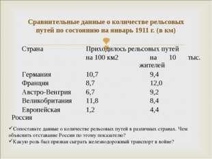 Сравнительные данные о количестве рельсовых путей по состоянию на январь 1911