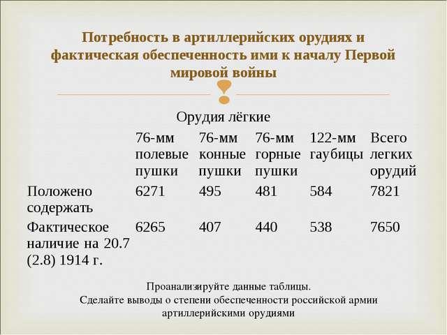 Потребность в артиллерийских орудиях и фактическая обеспеченность ими к начал...