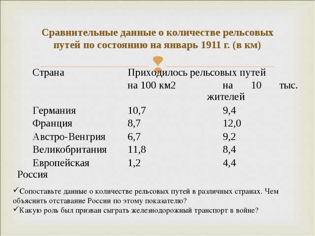 Сравнительные данные о количестве рельсовых путей по состоянию на январь 1911...