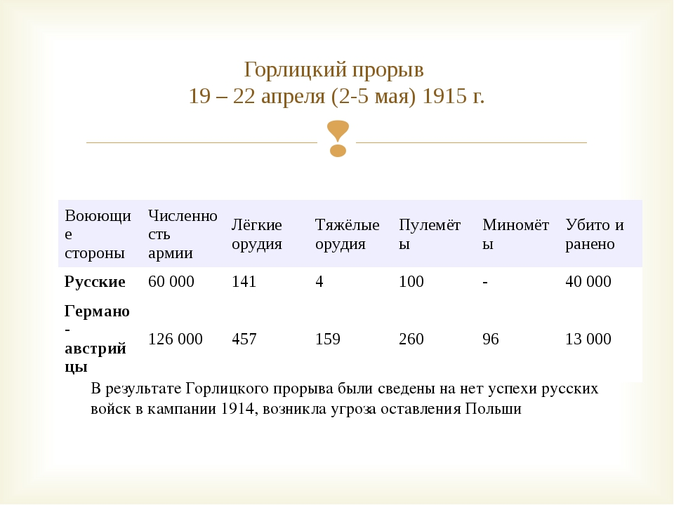 Горлицкий прорыв 19 – 22 апреля (2-5 мая) 1915 г. В результате Горлицкого про...