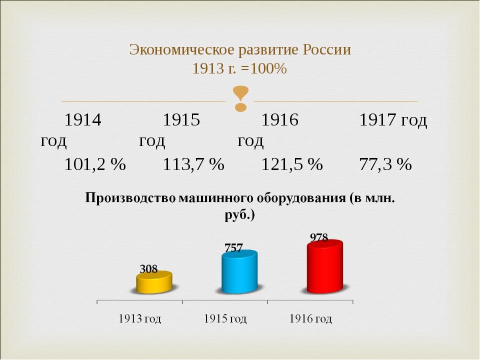 Экономическое развитие России 1913 г. =100% 1914 год1915 год1916 год1917 г...