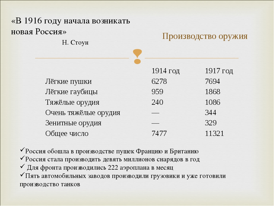 Производство оружия Россия обошла в производстве пушек Францию и Британию Рос...