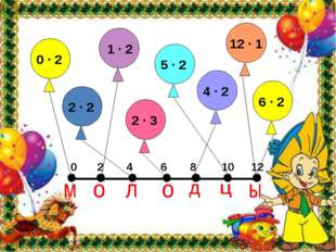0 2 4 8 10 12 0 ∙ 2 2 ∙ 2 2 ∙ 3 5 ∙ 2 1 ∙ 2 4 ∙ 2 12 ∙ 1 6 ∙ 2 6