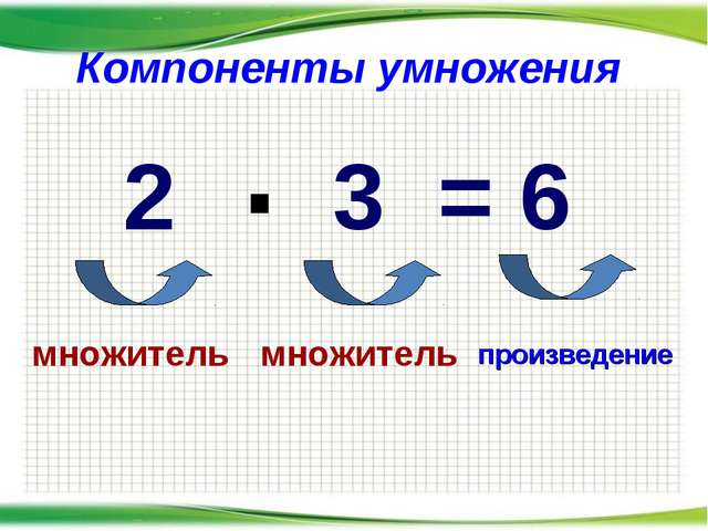 Компоненты умножения . 2 3 = 6 множитель множитель произведение