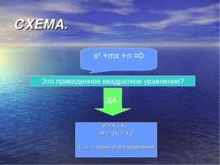 СХЕМА. x2 +mx +n =0 Это приведенное квадратное уравнение? ДА. n = x1 * x2 m =