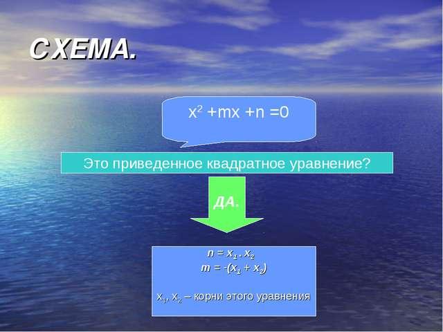 СХЕМА. x2 +mx +n =0 Это приведенное квадратное уравнение? ДА. n = x1 * x2 m =...