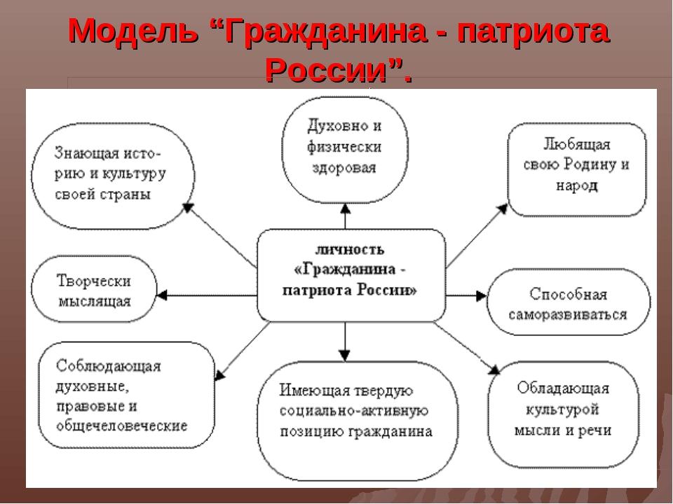 """Модель """"Гражданина - патриота России"""". ."""