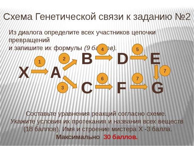 Схема Генетической связи к заданию №2 X A B C D F E G Из диалога определите в...