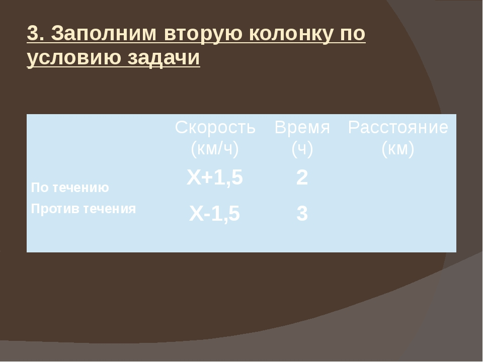3. Заполним вторую колонку по условию задачи Скорость (км/ч) Время (ч) Рассто...