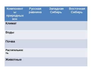 Компоненты природных зон Русская равнина Западная Сибирь Восточная Сибирь Кли