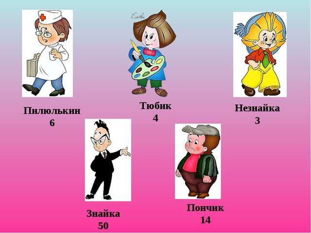 Пилюлькин 6 Тюбик 4 Незнайка 3 Знайка 50 Пончик 14