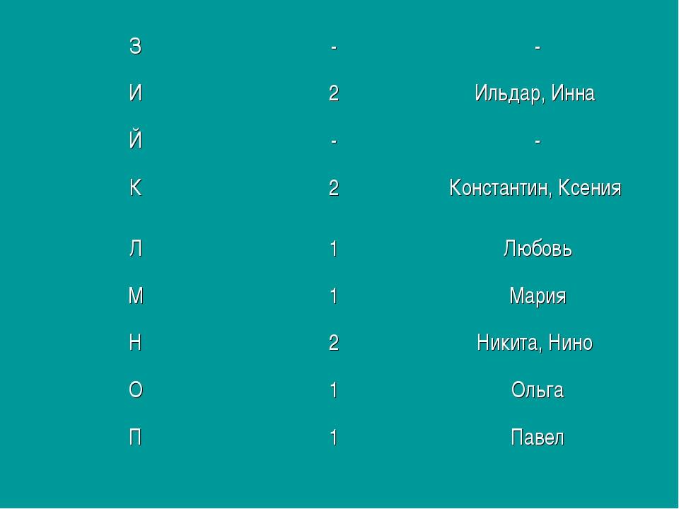 З-- И2Ильдар, Инна Й-- К2Константин, Ксения Л1Любовь М1Мария Н2...