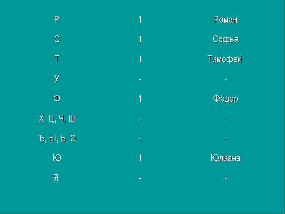 Р1Роман С1Софья Т1Тимофей У-- Ф1Фёдор Х, Ц, Ч, Ш-- Ъ, Ы, Ь, Э--...