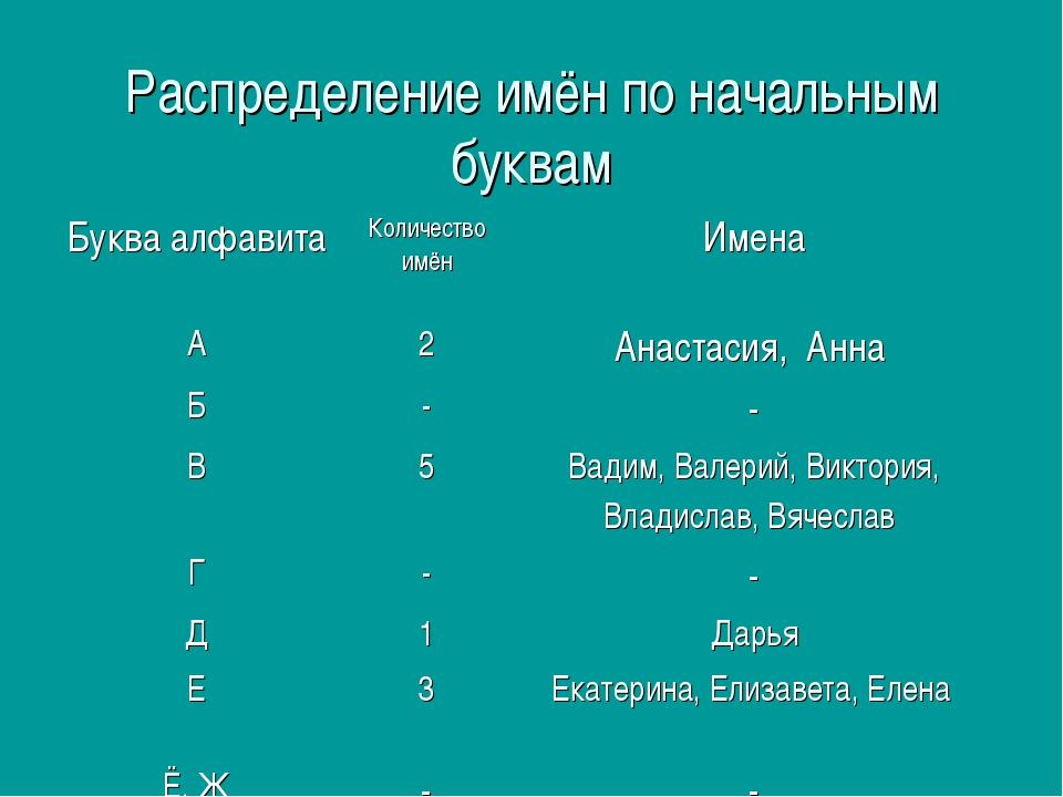 Распределение имён по начальным буквам Буква алфавитаКоличество имёнИмена А...