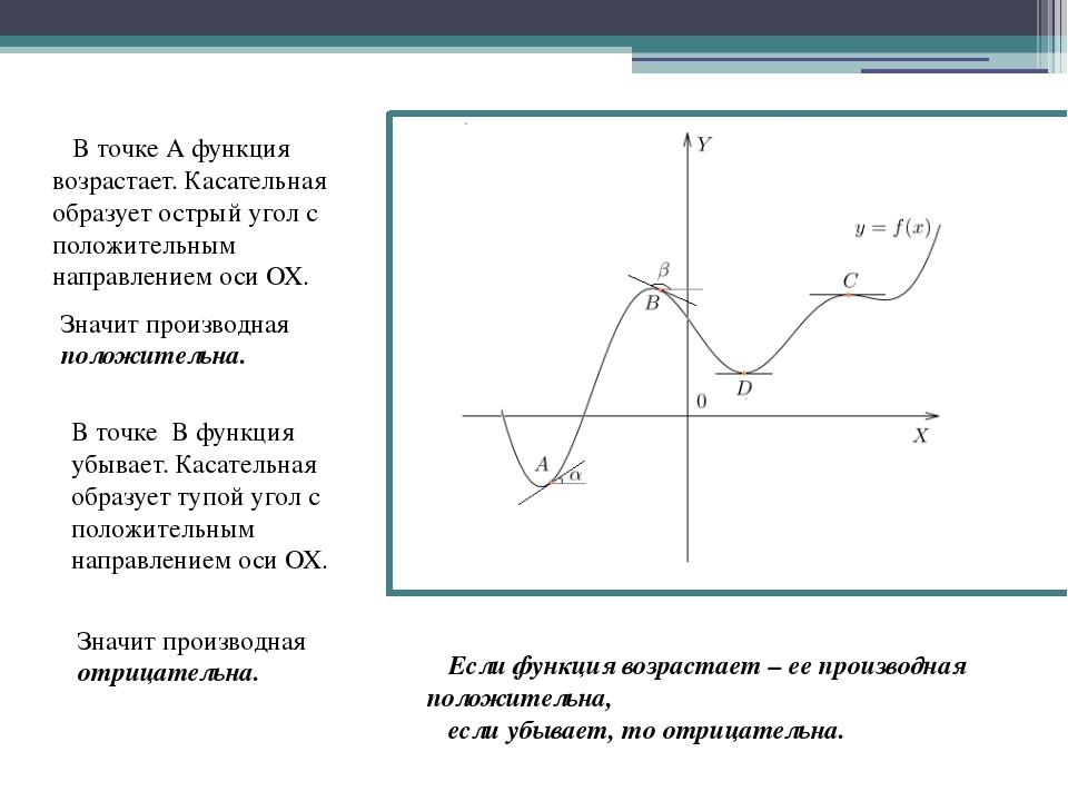 В точке А функция возрастает. Касательная образует острый угол с положительн...
